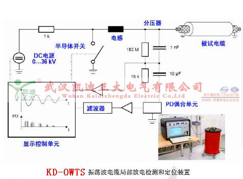 电缆线路阻尼振荡波局部放电测试电缆产生局部放电的
